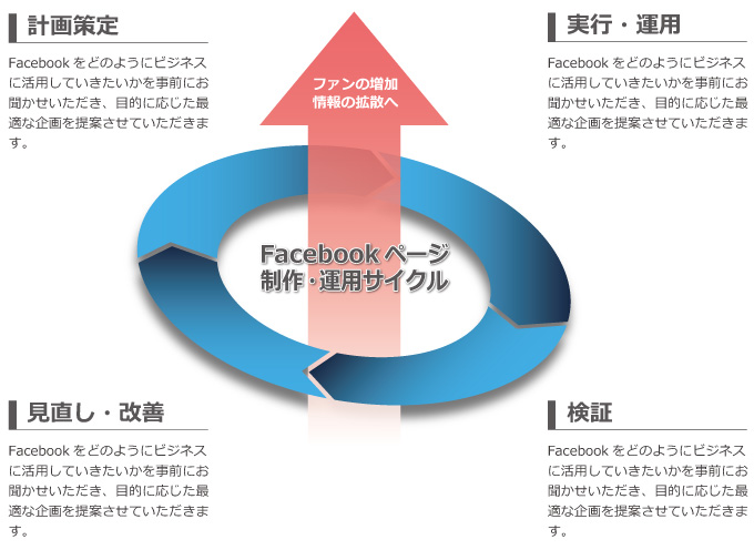 facebookPDCA